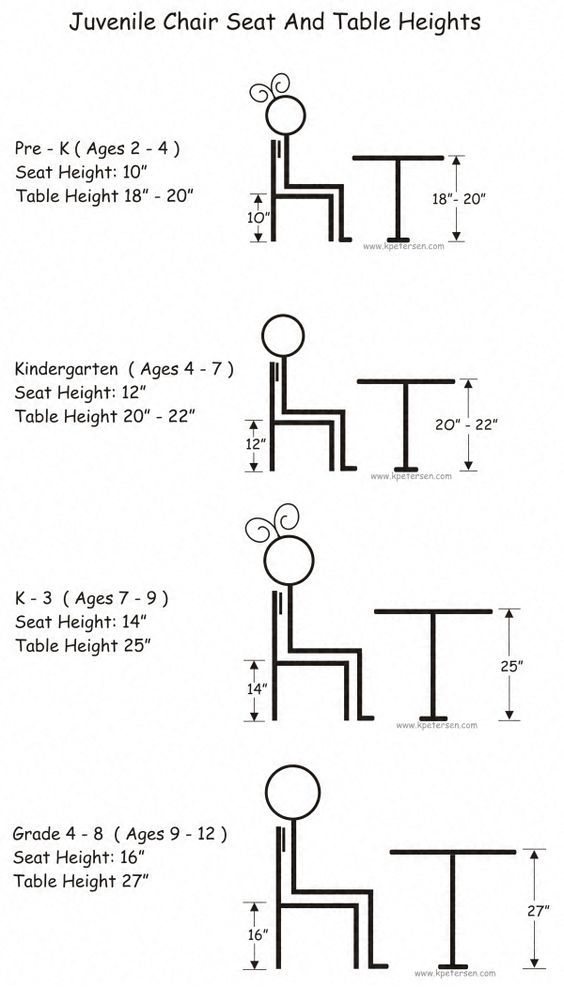 Juvenile Chair Heights, Juvenile Stool Heights, Juvenile Table Heights