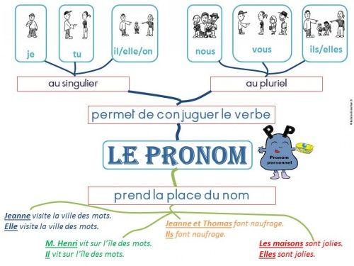 Carte mentale sur le pronom