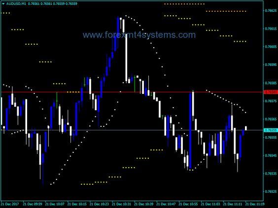 Forex Custom Parab Indicator Chart