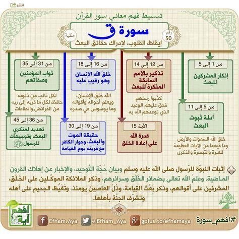 خرائط ذهنية سورة ق Quran Tafseer Quran Book Quran Recitation