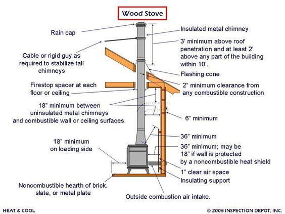 Wood Stove Installation Specs Interiors Pinterest