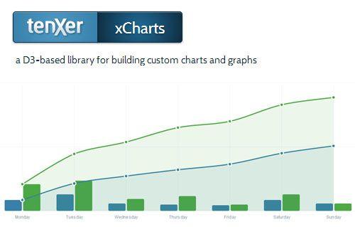 xCharts: JavaScript Chart Library Using HTML, CSS, and SVG http://tenxer.github.io/xcharts/examples/