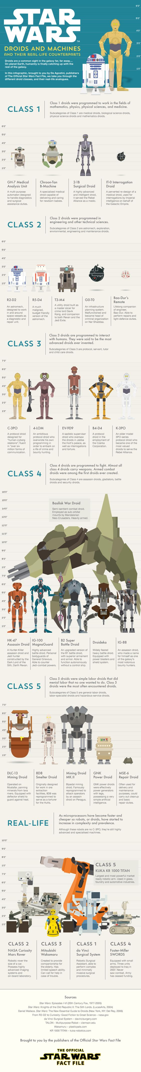 Star Wars Droids and Machines Infograph. http://guides.starwarsfactfile.co.uk/droids-and-machines/Droids.png