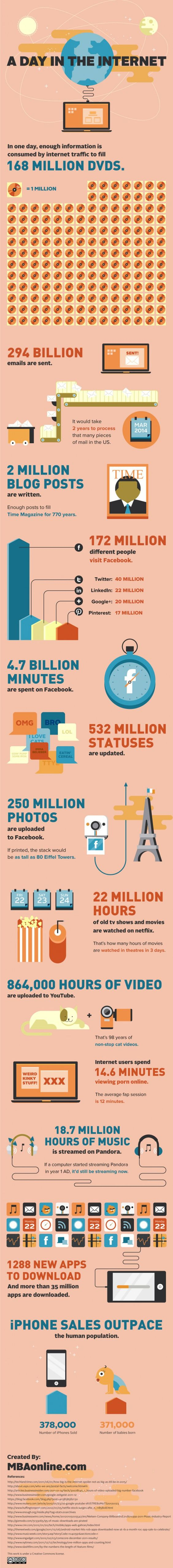 A day in the internet in numbers. Pretty impressive. (c) MBAonline.com: