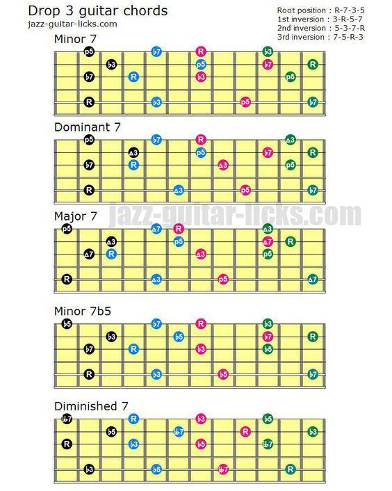 Get Free Printable Guitar Chord Chart Here Http Www Elmore Music Com Cmd Php Clk 5582829 Guitar Chords Learn Guitar Guitar Lessons