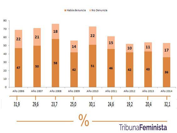 España: ¿como ha evolucionado %  mujeres asesinadas que habian denunciado previamente?  Fuente: Delg Gobierno