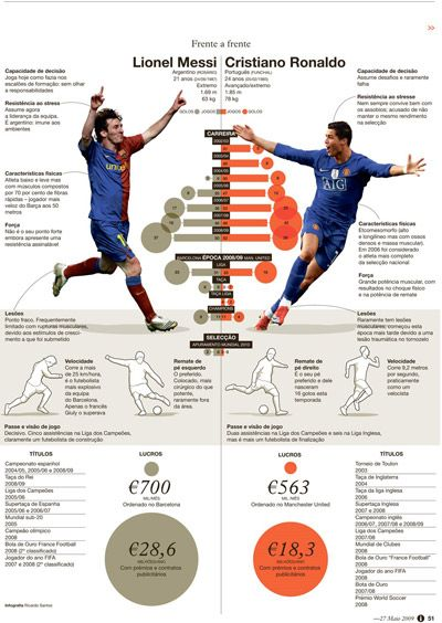 Infographic Ideas infographic soccer : This information graphic shows the comparison between two top ...