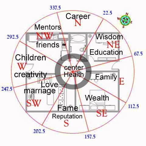 Feng shui compass map cat wisdom 101 feng shui pie for Best feng shui floor plan