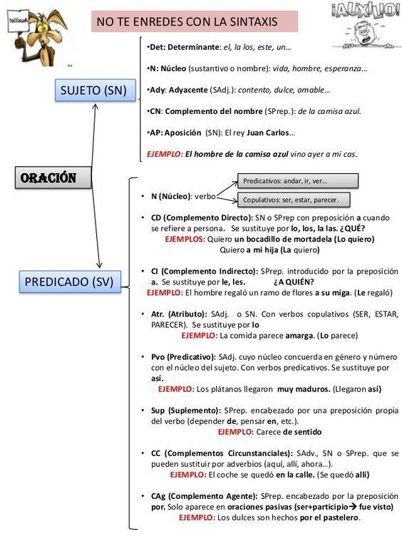 Esquema Oración Simple Análisis Sintáctico Presentación Con Esque Apuntes De Lengua Oraciones Simples Sintaxis