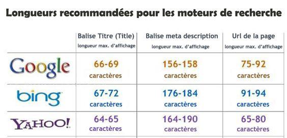 Petite infographie visualisant le nombre de caractères à ne pas excéder pour le référencement naturel dans les moteurs de recherche.  source : http://maveille.fr/longueurs-moyennes-des-balises-moteurs-de-recherches-seo/