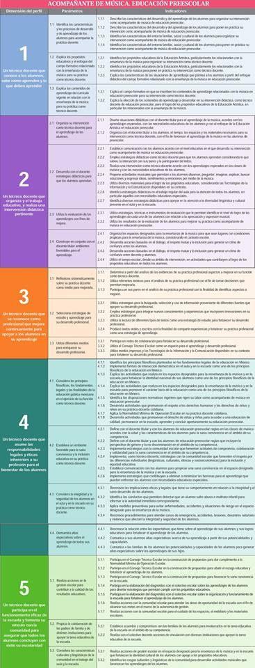 Perfil, parámetros e indicadores Acompañante de Música. Educación Preescolar