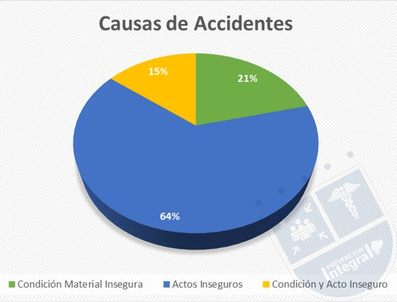 Causas de Accidentes Laborales