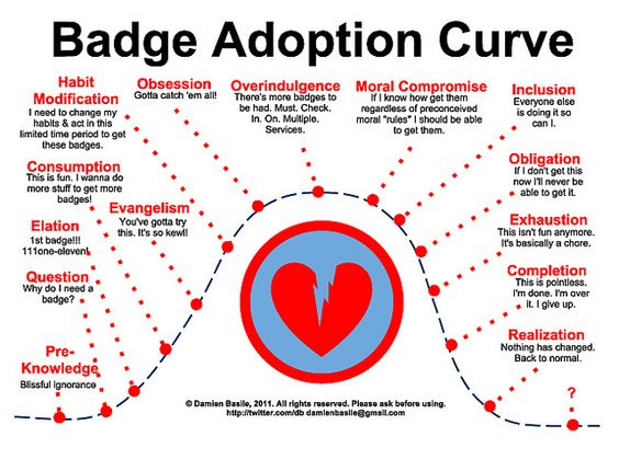 digital badges: issues to consider