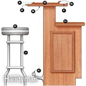 How to build a bar the family handyman bar tops and bar for Home bar dimensions
