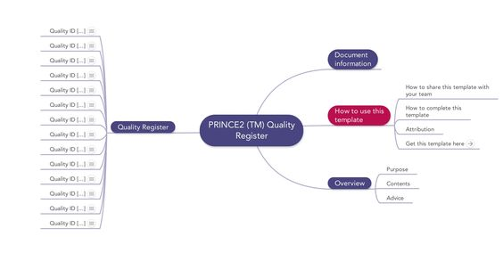 Prince2 - Quality Register A Quality Register is used to summarize all the quality management activities that are planned or have taken place, and provides information for the End Stage Reports and End Project Report. Its purpose is to: Issue a unique reference for each quality activity Act as a pointer to the quality records for a product Act as a summary of the number and type of quality activities undertaken.
