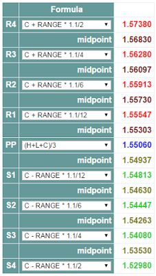 Placements financiers - Forex: #daytrading #gbpusd GBP USD week 29