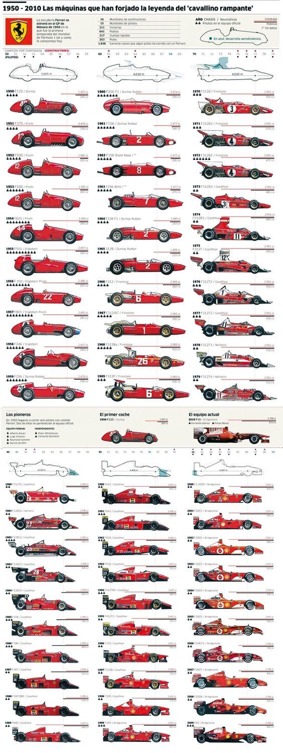 FERRARI F-1 1950–2010 #infografía #inphography ferrari #experiencia http://www.regalosparahombres.com/tienda/conducir-ferrari                                                                                                                                                     Más