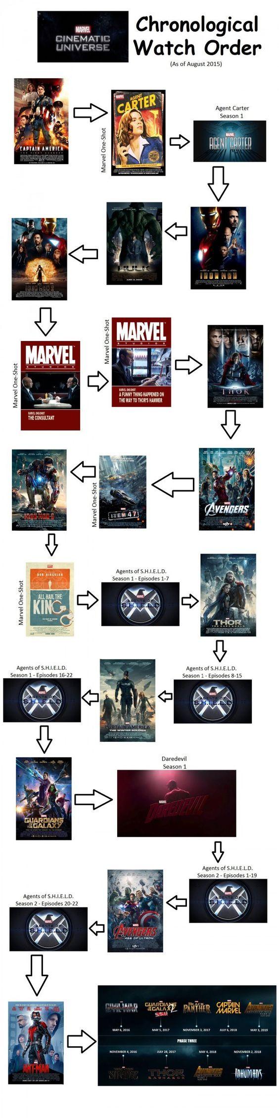 Marvel in Chronological Order SH Avengers Pinterest