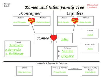 Romeo and Juliet Family Tree | Trees, Romeo and juliet and Family ...