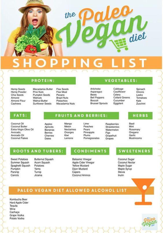 Paleo Vegan Shopping List   Paleo Vegan Diet   PaleoVegan.com