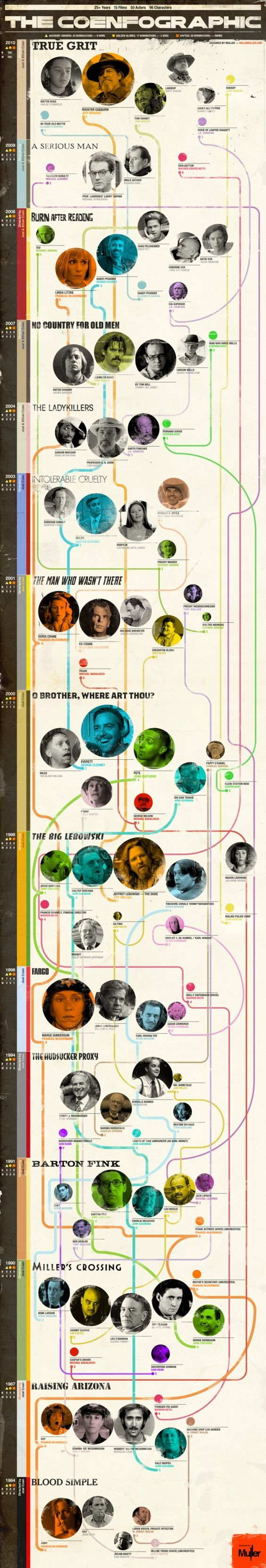 The Coenfographic has premiered. Tom Muller illustrates The #Coen Brothers' #Movies, Characters, and their connection to each other in an extensive graphic poster. #infographic