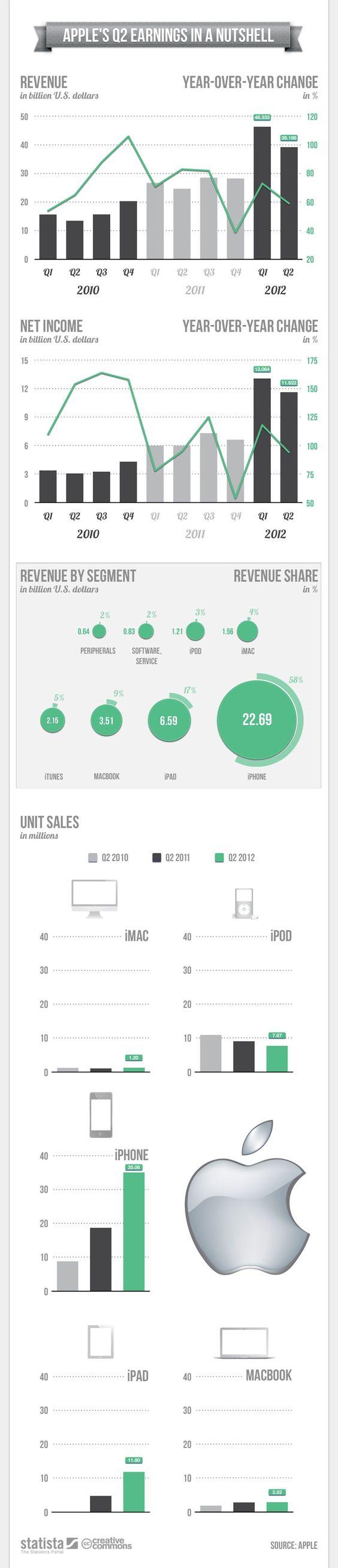 Apple y sus explosivos resultados