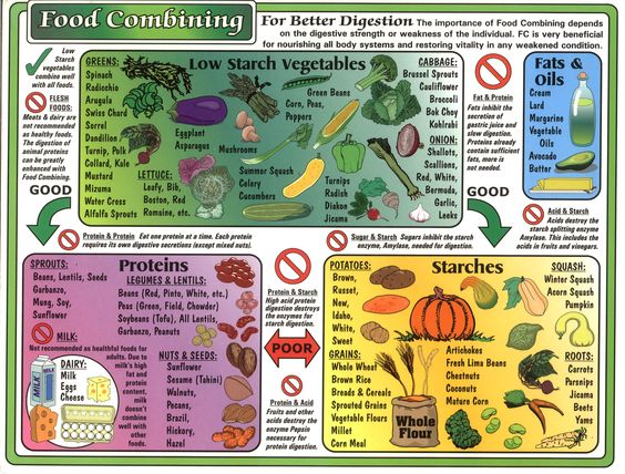 Bewitching image pertaining to food combining chart printable