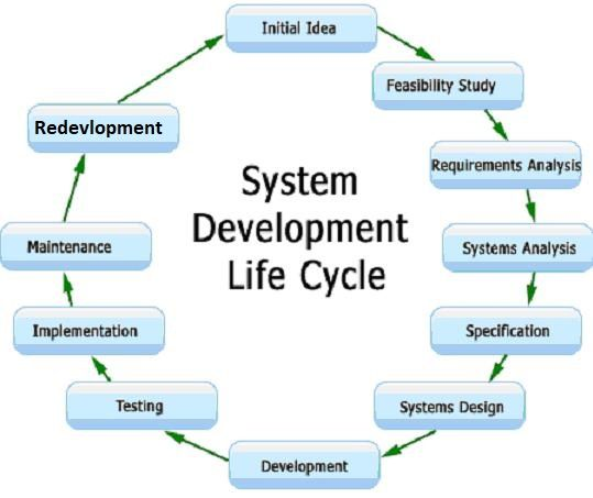 In This Tutorial You Will Learn About System Engineering System Enginee Systems Development Life Cycle Software Development Life Cycle Development Life Cycle