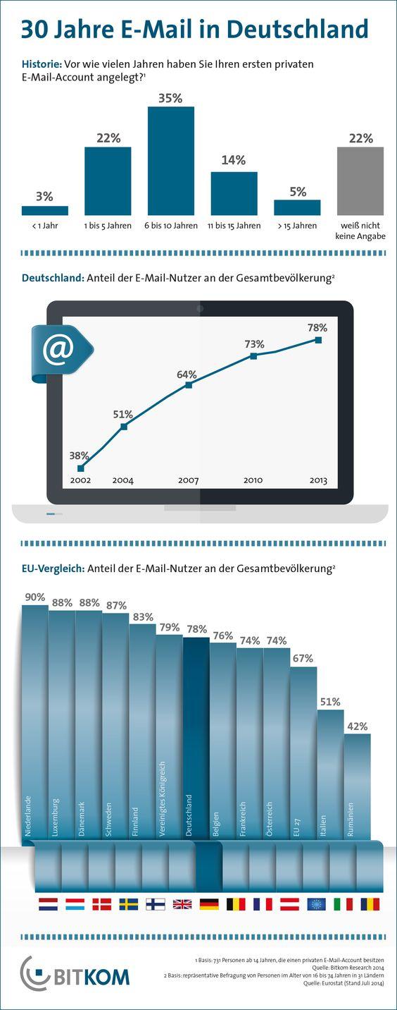 """""""Vor 30 Jahren begann in Deutschland die einzigartige Erfolgsgeschichte der E-Mail. Sie machte die Kommunikation schneller, günstiger und komfortabler"""", sagt BITKOM-Hauptgeschäftsführer Bernhard Rohleder. """"Die Zahl der E-Mail-Nutzer wird auch in den kommenden Jahren weiter steigen, trotz zunehmender Konkurrenz von Chats und Messaging-Diensten."""""""