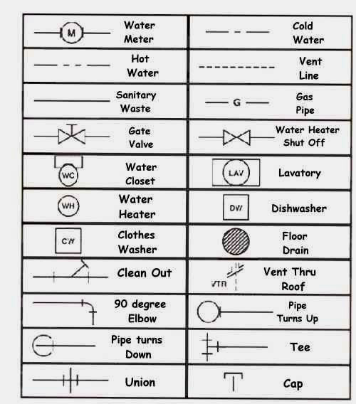 Learning How To Read Plumbing Symbols For House Blueprints For Teaching How Plumbing Drawing Blueprint Symbols House Blueprints