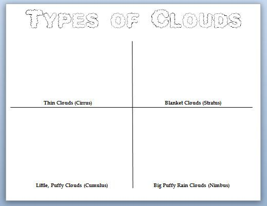 photograph relating to Types of Clouds Worksheet Printable identify Pin upon 4th Quality