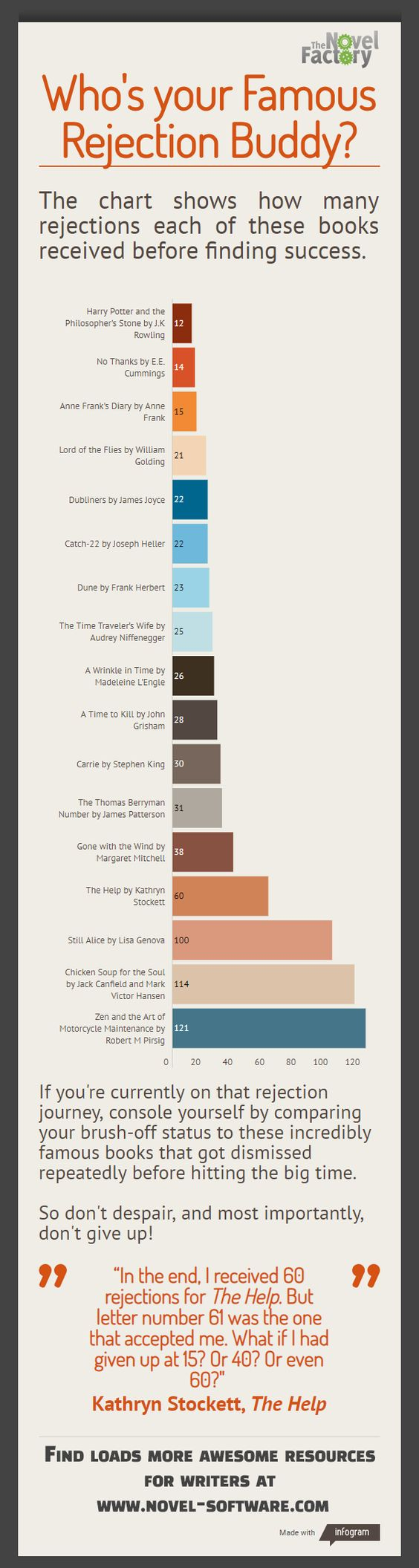 We've put together an infographic showing how many times famous books were rejected before they were published or found an agent. See where you would fall on this chart to reassure yourself that you're in good company when another rejection email pops into your inbox.