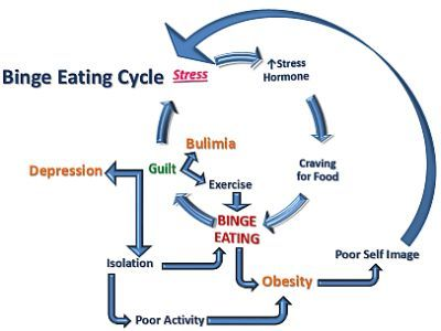 Tell-tale Signs of Binge Eating Disorder. | Child ...