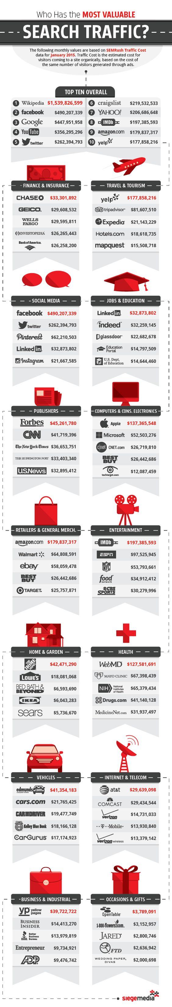 Cuánto vale el tráfico orgánico generado por los sitios más activos de la Web #infografía