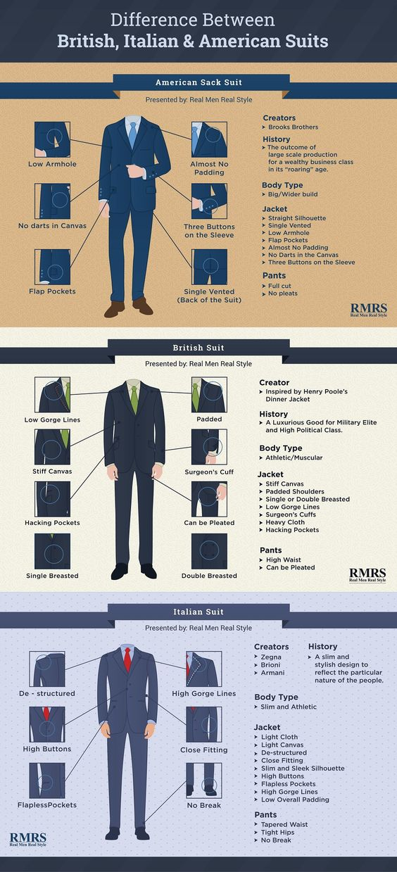 The Difference Between British, Italian, & American Suits Infographic