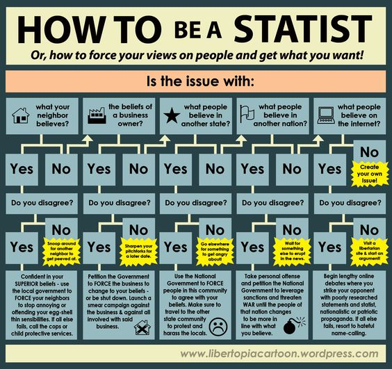 How To Be A Statist Infographic Statism Statist Leftism