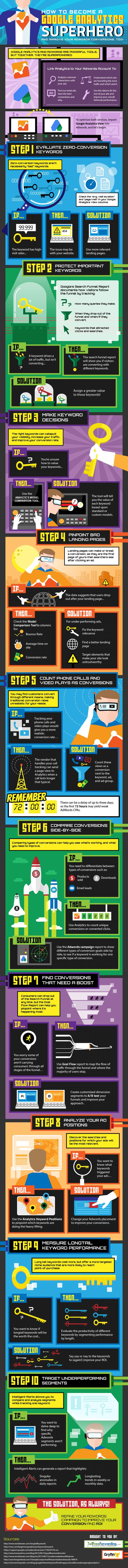 How To Become A Google Analytics Superhero and Improve Your Adwords Conversion, Too - #infographic