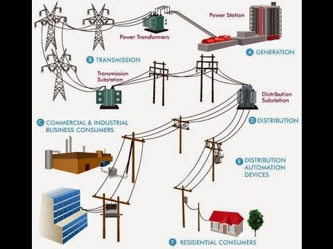 Electrical Power System Electric Power System Is A Network Of Electrical Components Used Electrical Substation Electrical Transformers Electrical Engineering