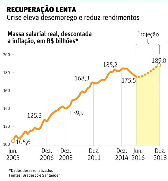 Massa salarial real, descontada a inflação, em R$ bilhões*