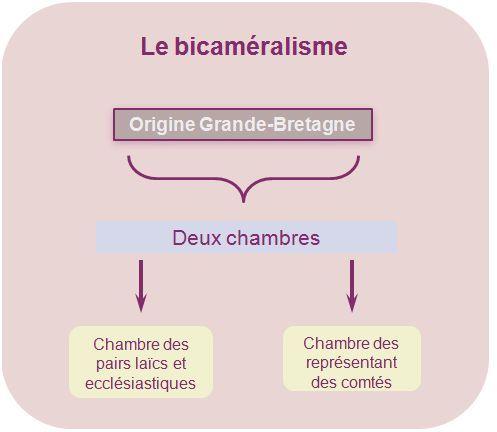 Unjf Droit Constitutionnel 1 Theorie Generale De L Etat Histoire Constitutionnelle De La France Fac De Droit Cours De Droit Etude De Droit