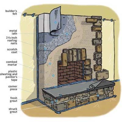 How to Build a Stone Veneer Fireplace Surround