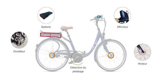 Technologie vélo électrique