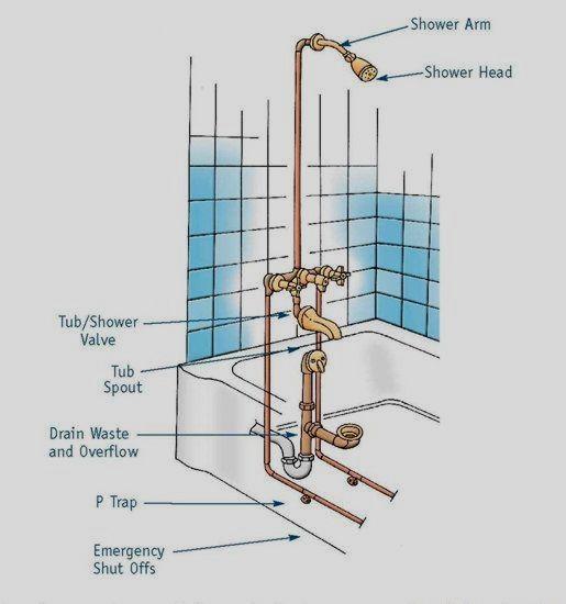 Bathtub With Shower Plumbing Diagram Plumbing Installation