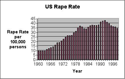 US rape rate