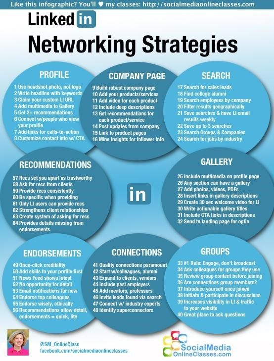 How To Get 200 Targeted Leads Daily On Linkedin Starting This Week Networking Infographic Marketing Strategy Social Media Linkedin Marketing
