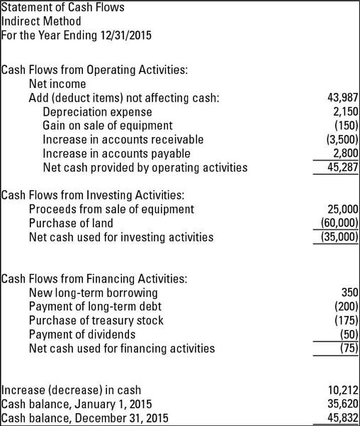 Methods For Preparing The Statement Of Cash Flows Cash Flow Statement Cash Flow Profit And Loss Statement