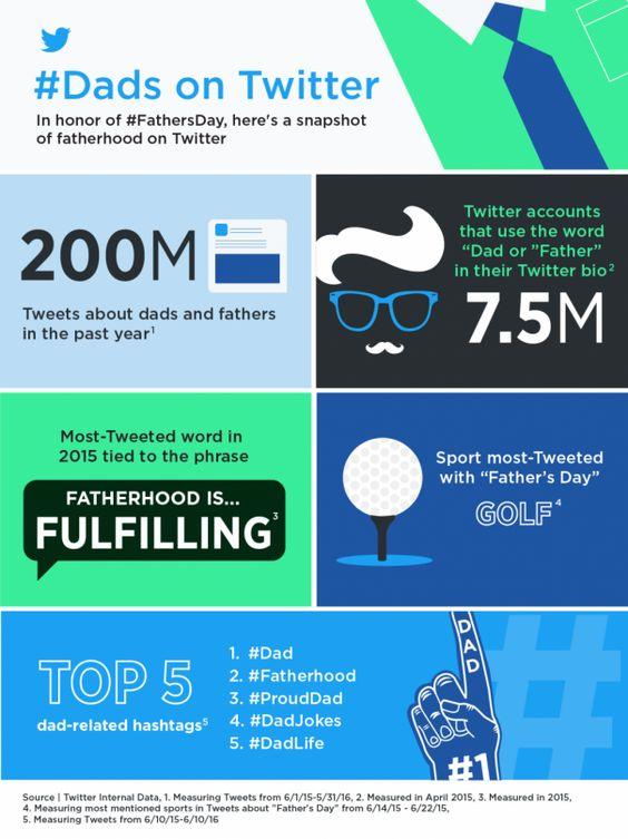 Twitter : Infographie de fête des pères