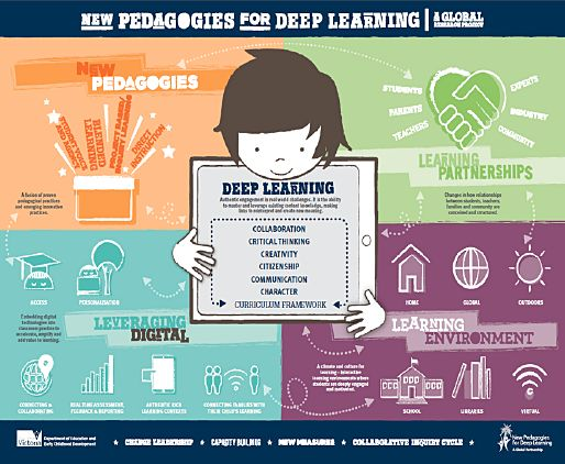 The Myth Of Learning Styles Debunked >> The power of collaboration in the New Pedagogies for Deep Learning project   MLE   Pinterest ...