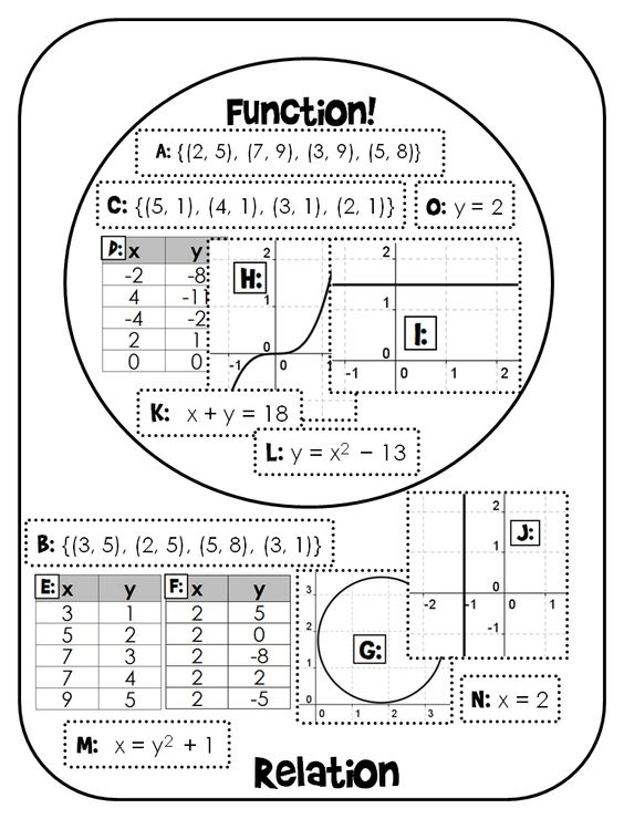 Students cut and paste relations as seen in tables graphs – Relations and Functions Worksheet