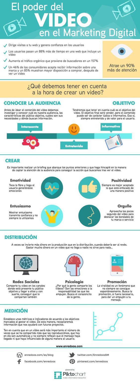 El poder del vídeo en el Marketing Digital #infografia